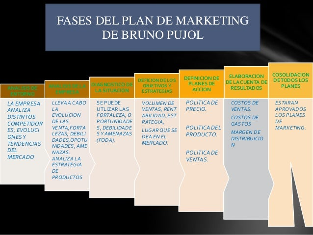 FASES DEL PLAN DE MARKETING                        DE BRUNO PUJOL                                                         ...
