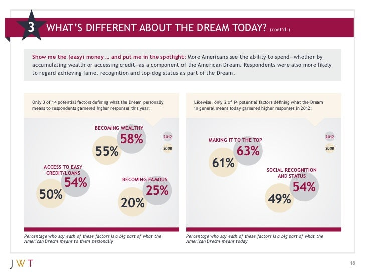 HELP !!! 3 reasons why the american dream has changed?