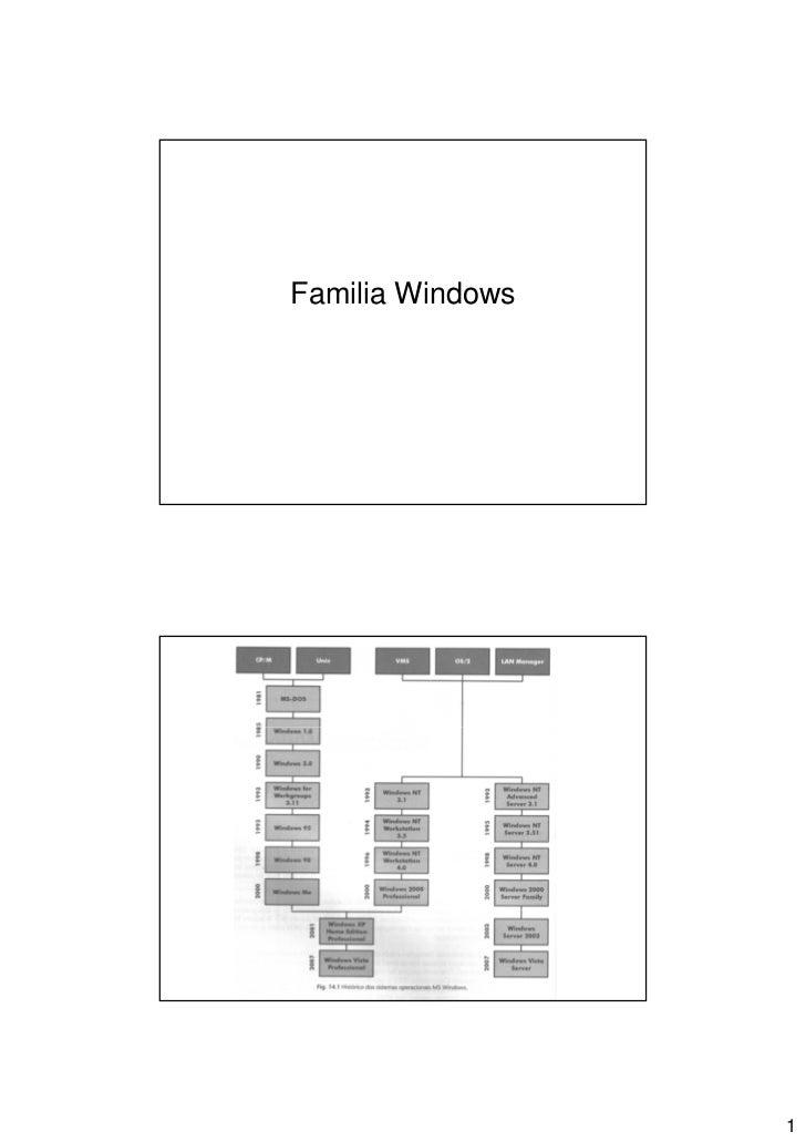 Familia Windows                  1