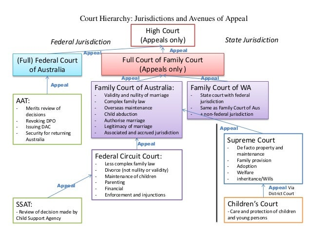 Australian courts by jurisdiction