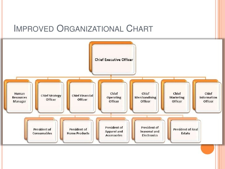 process improvement organizational posters The organizational development process, a process improvement methodology, takes advantage of a circular set of steps that can be repeated and adjusted learn all.