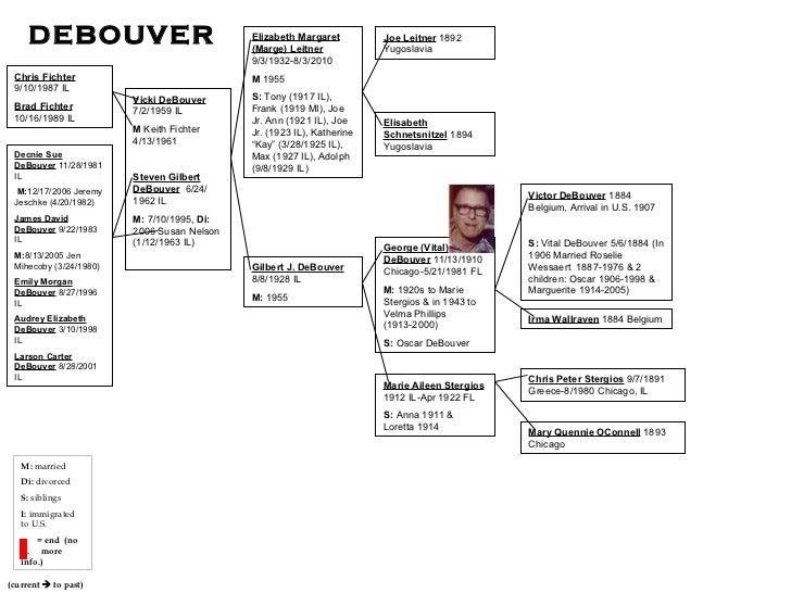 Chris Fichter   9/10/1987 IL Brad Fichter   10/16/1989 IL (current    to past) Decnie Sue DeBouver  11/28/1981 IL M: 12/1...