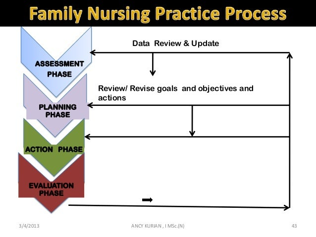 Nursing care planning for terminally ill cancer patients receiving home care.