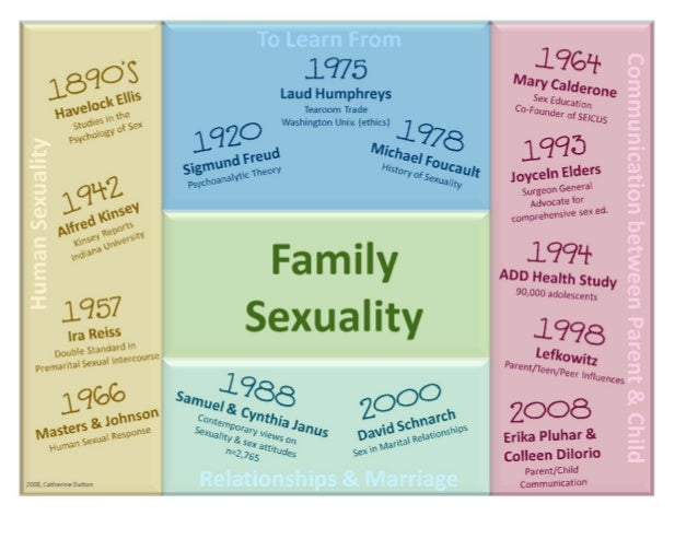 Catherine Dutton FS 6423 Family Sexuality  Current & Classical Research   Calderone, M. (1985). Adolescent sexuality: Elem...