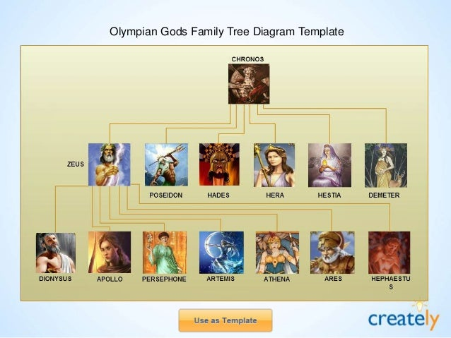 The Gallery For Gt Legend Of Korra Family Tree