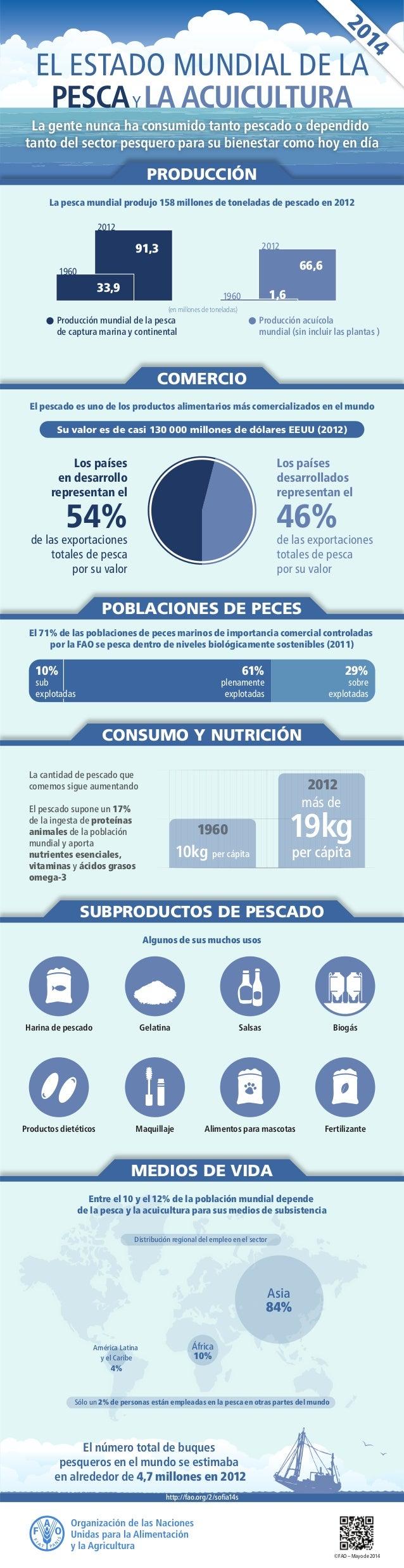 América Latina y el Caribe 4% África 10% Asia 84% Biogás Fertilizante Salsas Alimentos para mascotas Harina de pescado Pro...