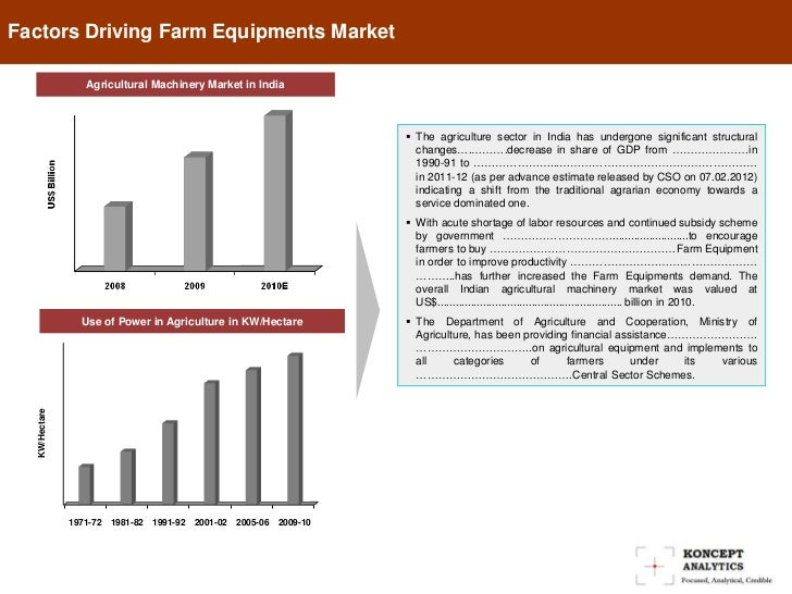 Machinery Market in India