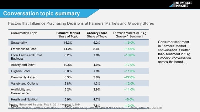 Grocery Store Market Share Topic Grocery Store Share