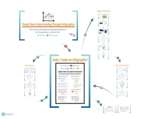 Shared Team Understanding Through Infographics - UX Thursday Detroit 2013