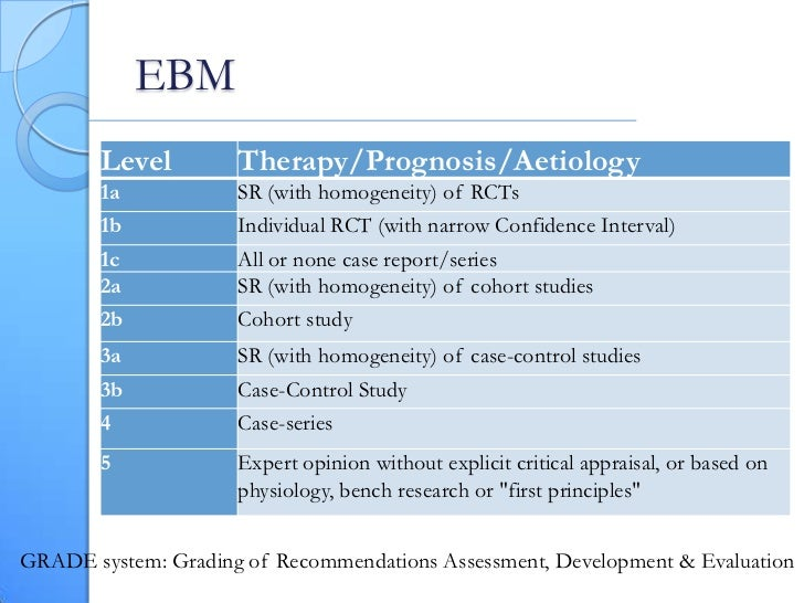 ebm essay Evidence based medicine quickly became an energetic intellectual community committed to making clinical this essay is partly the product of a workshop.