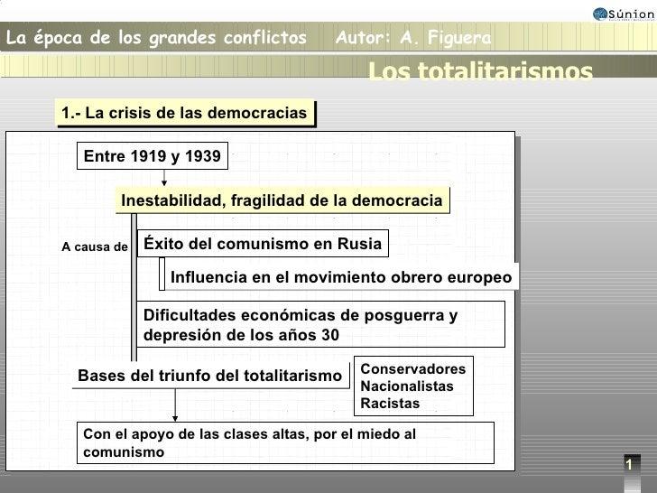 1 1.- La crisis de las democracias Entre 1919 y 1939 Inestabilidad, fragilidad de la democracia Éxito del comunismo en Rus...