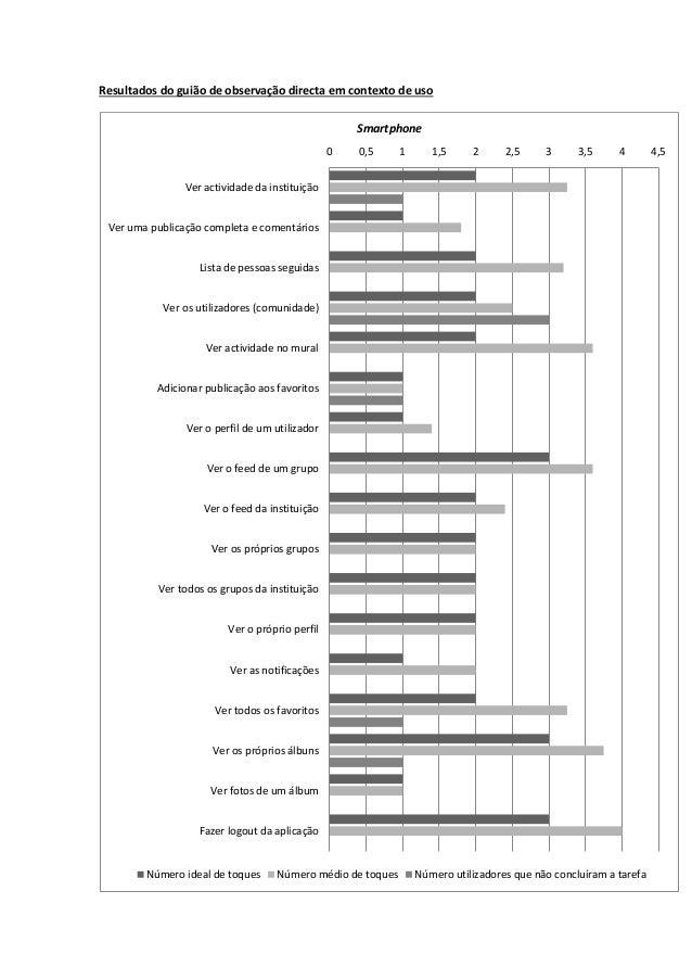 Resultados do guião de observação directa em contexto de uso                                                    Smartphone...