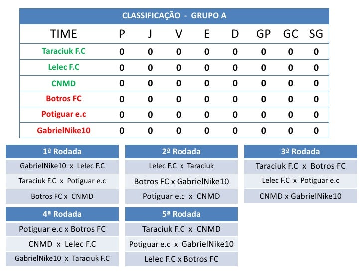 CLASSIFICAÇÃO - GRUPO A          TIME                 P        J      V        E       D   GP GC SG        Taraciuk F.C   ...