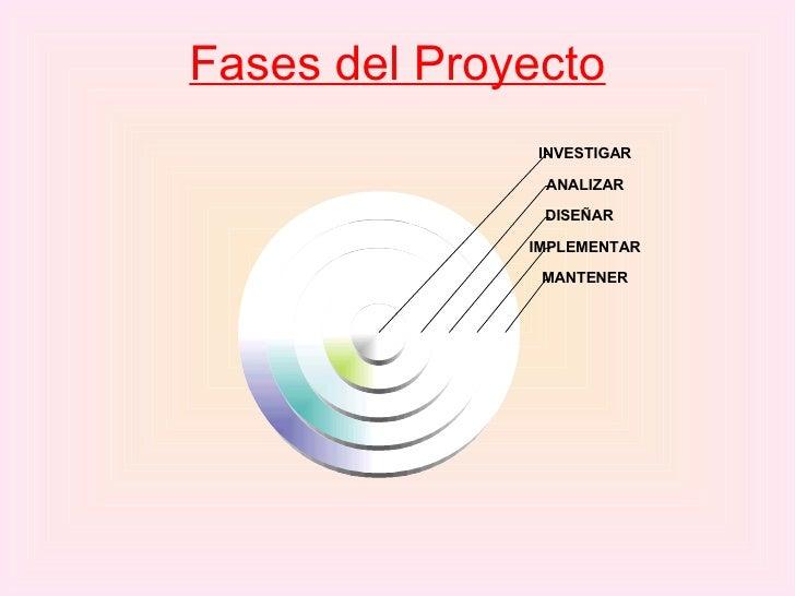 Fases del Proyecto MANTENER IMPLEMENTAR DISEÑAR ANALIZAR INVESTIGAR