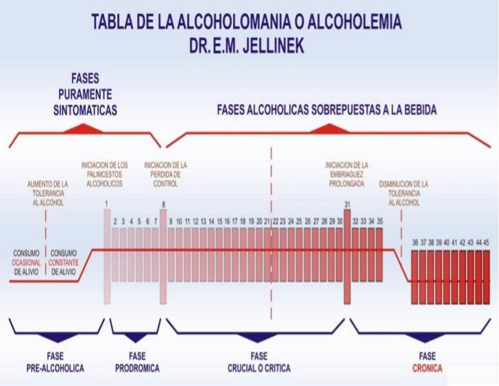 El tratamiento del alcoholismo por los preparados americanos
