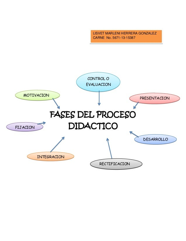 LISVET MARLENI HERRERA GONZALEZ CARNE No. 5671-13-15387  CONTROL O EVALUACION MOTIVACION  PRESENTACION  FASES DEL PROCESO ...