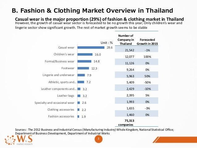market research formal wear