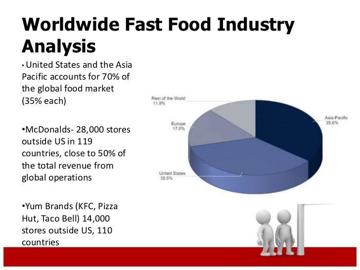 Fast Food Revenue Global