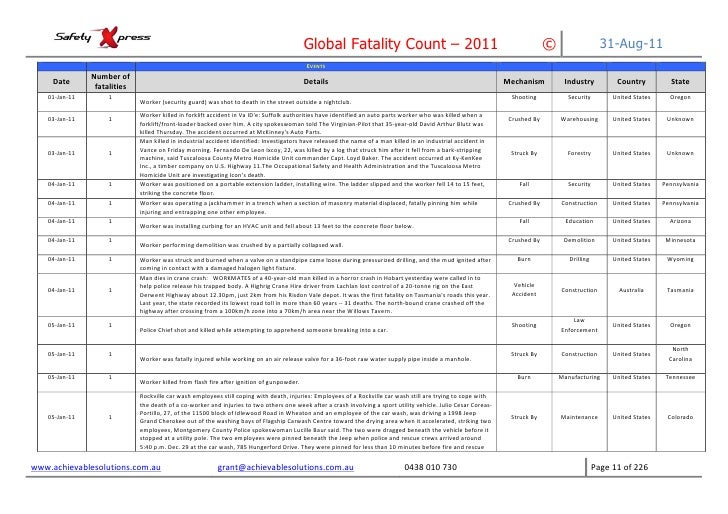 Incident Report on Global Workplace Fatalities YTD 8/2011