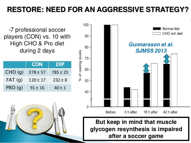 Muscle glycogen resynthesis