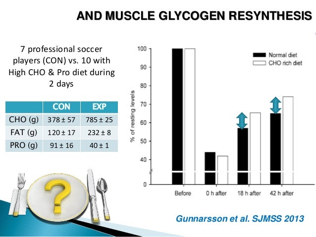 what is muscle glycogen resynthesis