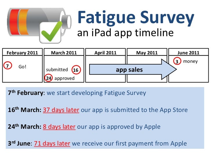 Fatigue Survey<br />an iPad app timeline<br />money<br />3<br />June2011<br />April2011<br />May2011<br />March 2011<br />...