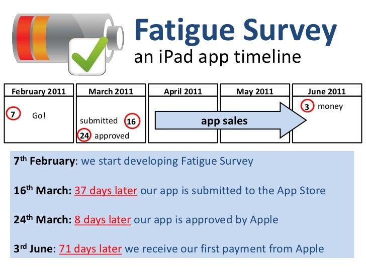 Fatigue Survey iPad App Timeline