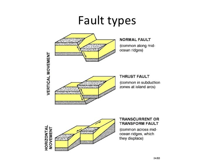 Image Gallery of Types Of Faults Worksheet – Types of Faults Worksheet