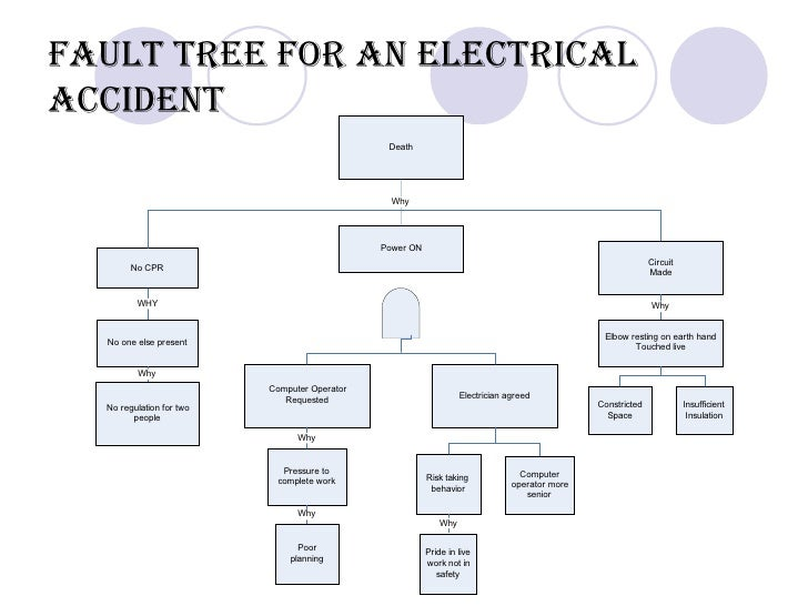 fault tree and event tree in risk analysis      fault