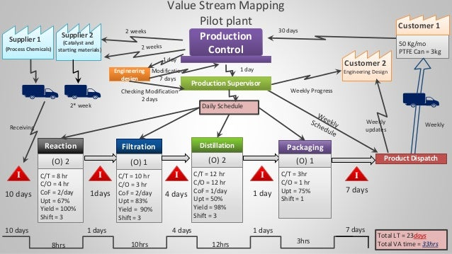 Lean Value Stream Mapping Project