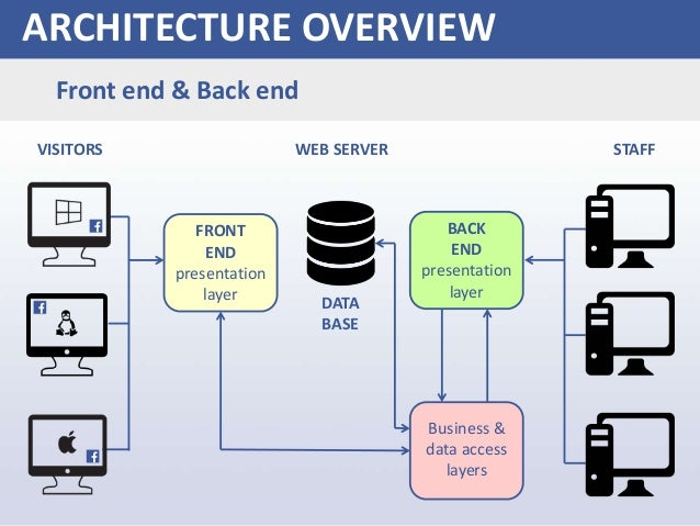 facebook architecture presentation  scalability challenge