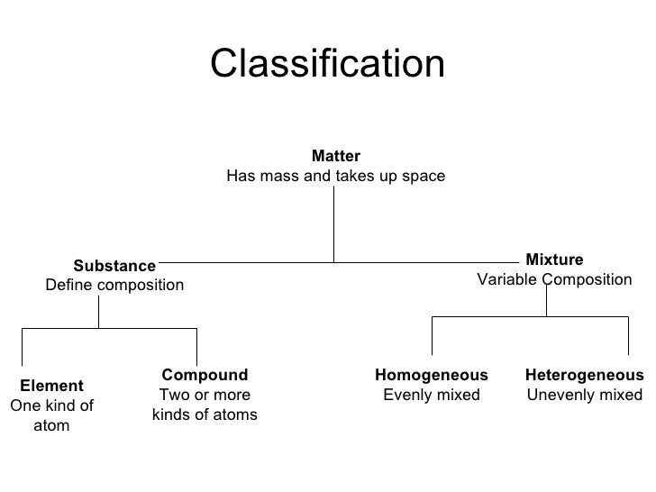 Classification Matter Has mass and takes up space Mixture Variable Composition Substance Define composition Compound Two o...