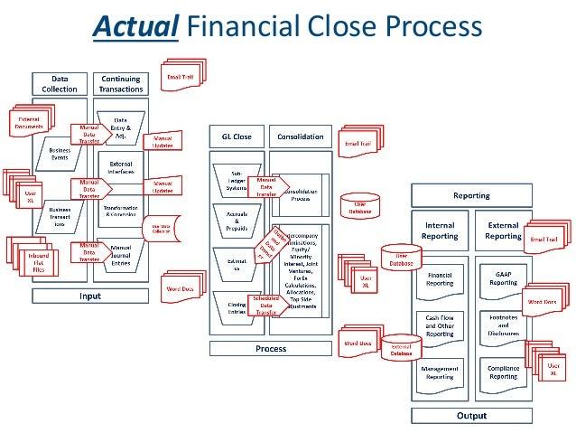 Accounting Close Process