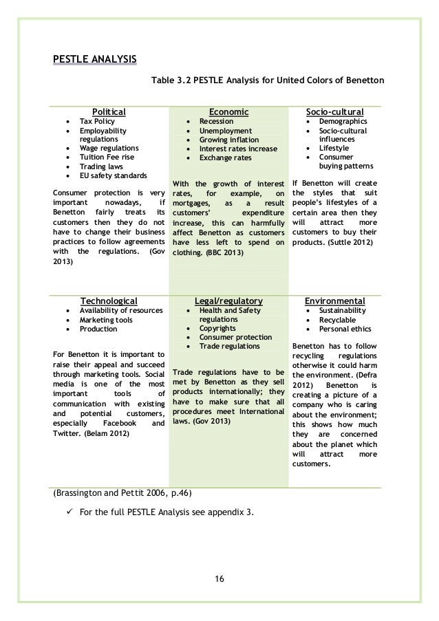 swot and pest of burberry Here, you will read about porter's five forces analysis in details i have also compared the analysis with swot analysis to aid clearer understanding.