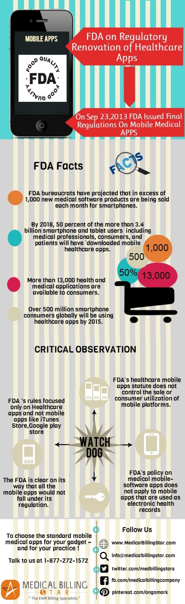 FDA's Final Canon on Healthcare Mobile-Software Apps