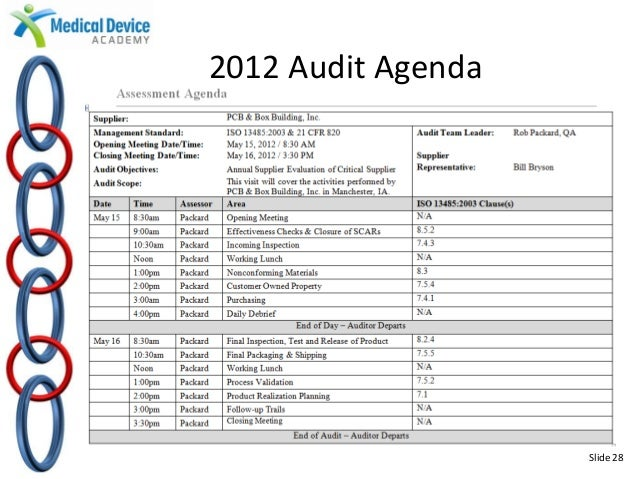 Best practices in medical device auditing for Supplier audit plan template