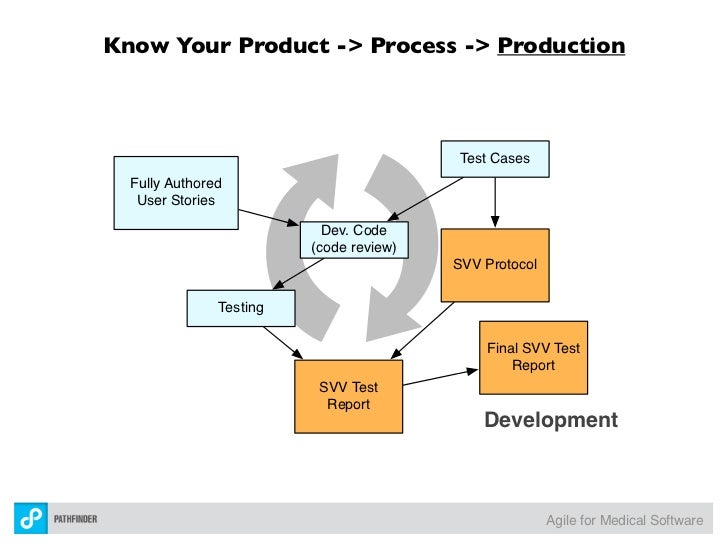 a review of boeing product development process Has a balanced backlog across all markets, including a strong mix of development, production and support contracts.