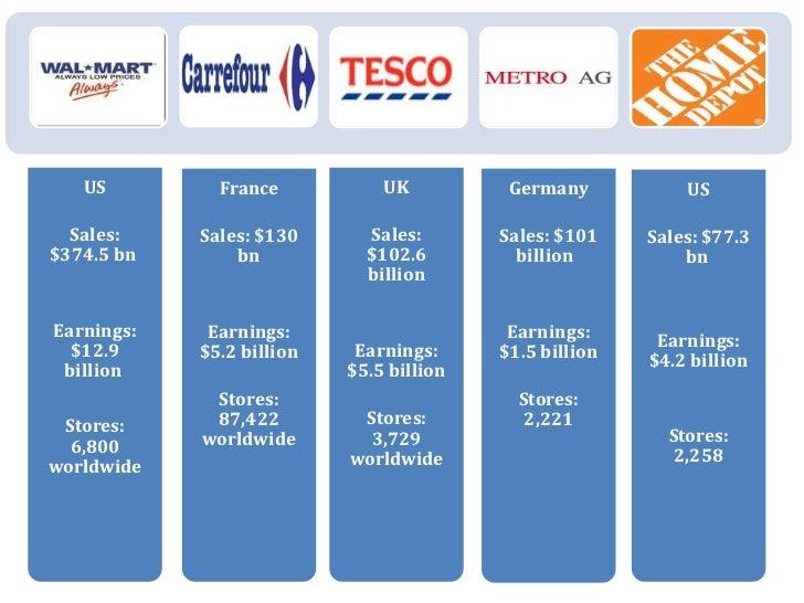 US         France           UK          Germany           US  Sales:    Sales: $130      Sales:       Sales: $101    Sales...
