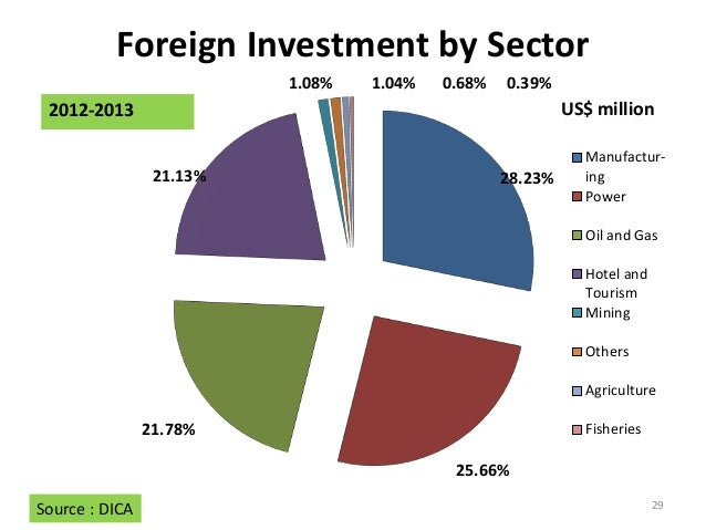 foreign direct investment and fdi Recent research suggests that inflows of foreign direct investment (fdi) make it  more likely that host countries upgrade production for instance.