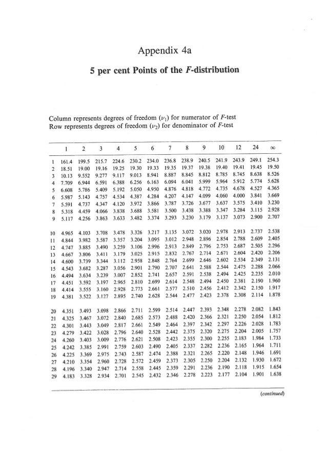 F Distribution Table 5 Percent F distribution table