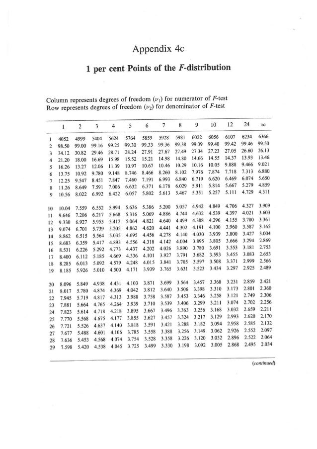 F distribution table for T table 99 degrees of freedom