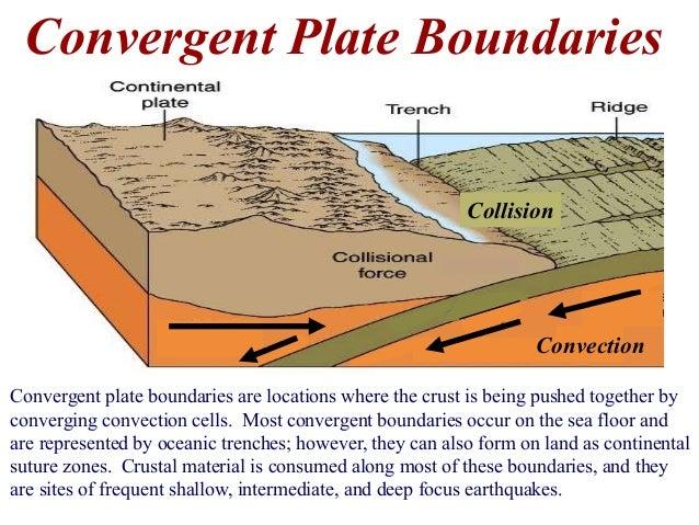 Pin Convergent-plate-boundaries on Pinterest