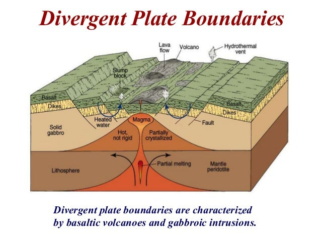 Natural Disasters Caused By Plate Tectonics