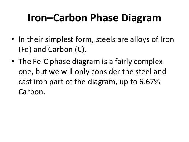 Iron Carbon Phase Diagram Callister Iron–carbon Phase Diagram • in