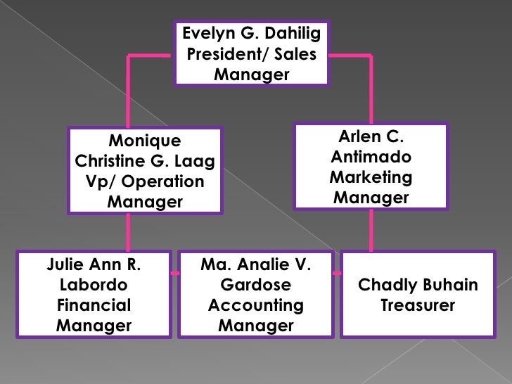Evelyn G. Dahilig<br />President/ Sales Manager<br />Arlen C. Antimado <br />Marketing Manager<br />Monique Christine G. L...