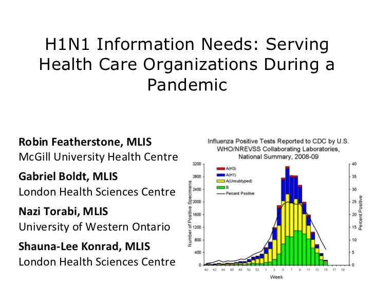 H1N1 Information Needs: Serving Health Care Organizations During a Pandemic Robin Featherstone, MLIS McGill University Hea...