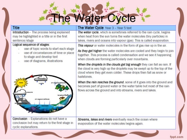 the water cycle 16 3 ideas are grouped in paragraphs