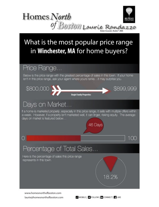 Feb 2014 town market reports