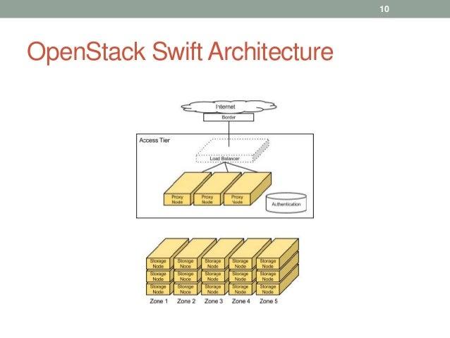 Swift Architecture
