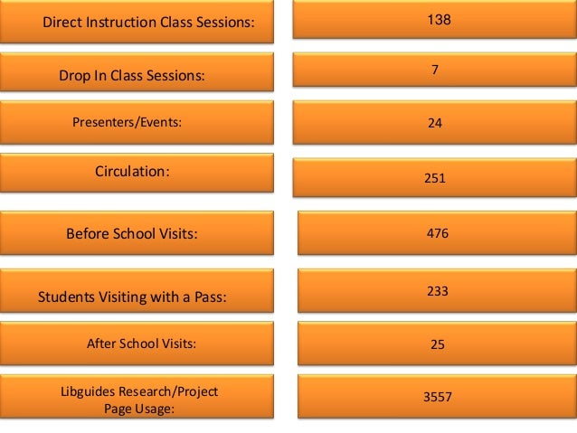 Direct Instruction Class Sessions:   138   Drop In Class Sessions:            7     Presenters/Events:              24    ...